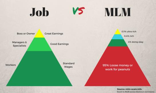 job-versus-mlm